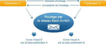 Plateforme échange e-mailing