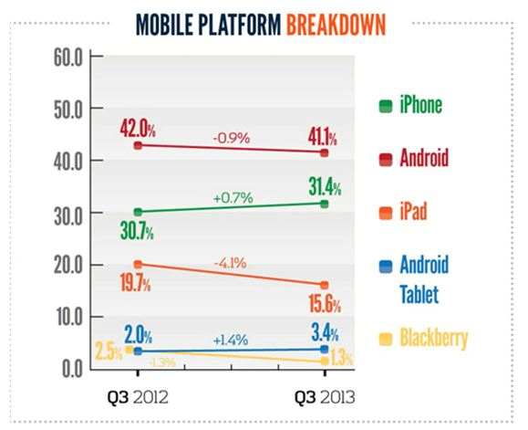 mobile platform breakdown
