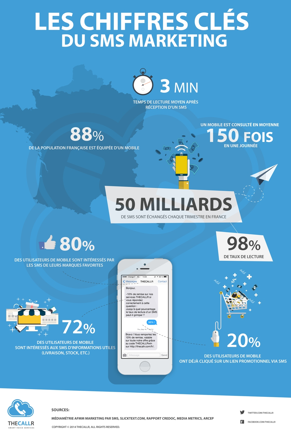 Infographie SMS marketing-chiffres-cles